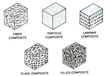 انواع مختلف کامپوزیت ها