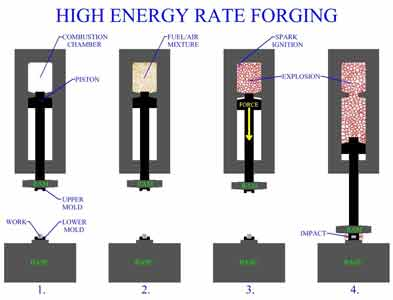 فورج با انرژی بالا(High Energy Rate Forging)