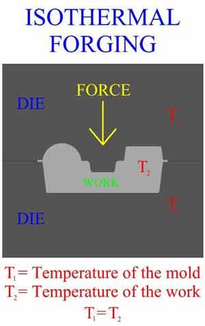 فورج هم دما(Isothermal Forging)