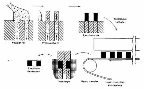 فورج متالورژی پودر (powder metallurgy Forged )