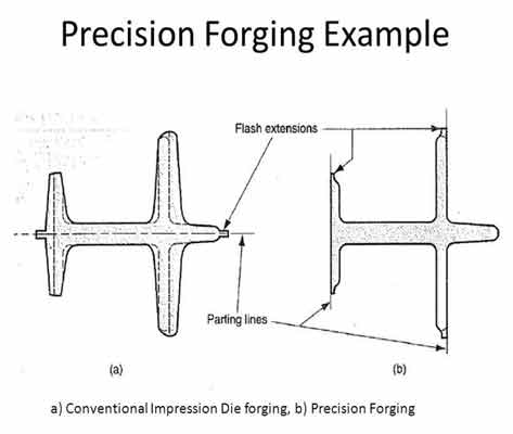 فورج دقیق (Precision Forging)