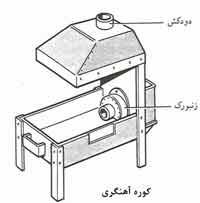 لوازم و ابزارآلات مورد استفاده در آهنگری سنتی